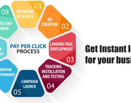 Pay Per Click Success Secrets